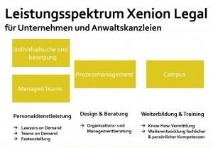 Services Xenion